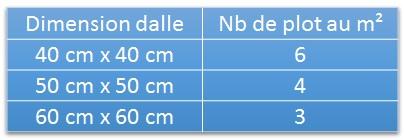 Conseils de pose de la dalle terrasse sur plot carra france - Combien de spot par m2 ...